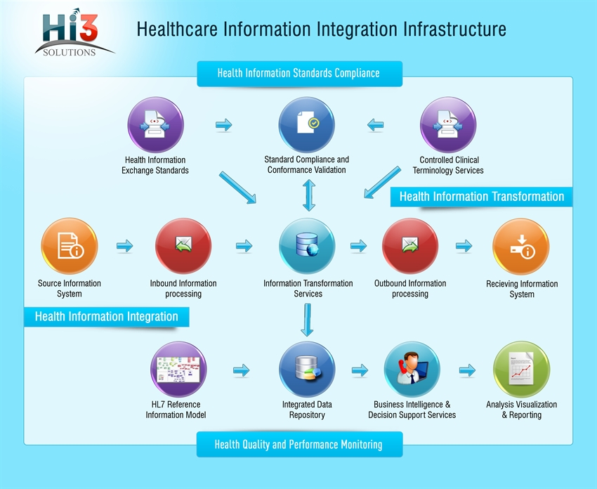 health information management and systems 3 health information systems 44 health information systems health information systems 31 introduction  supporting patient and health facility management,.